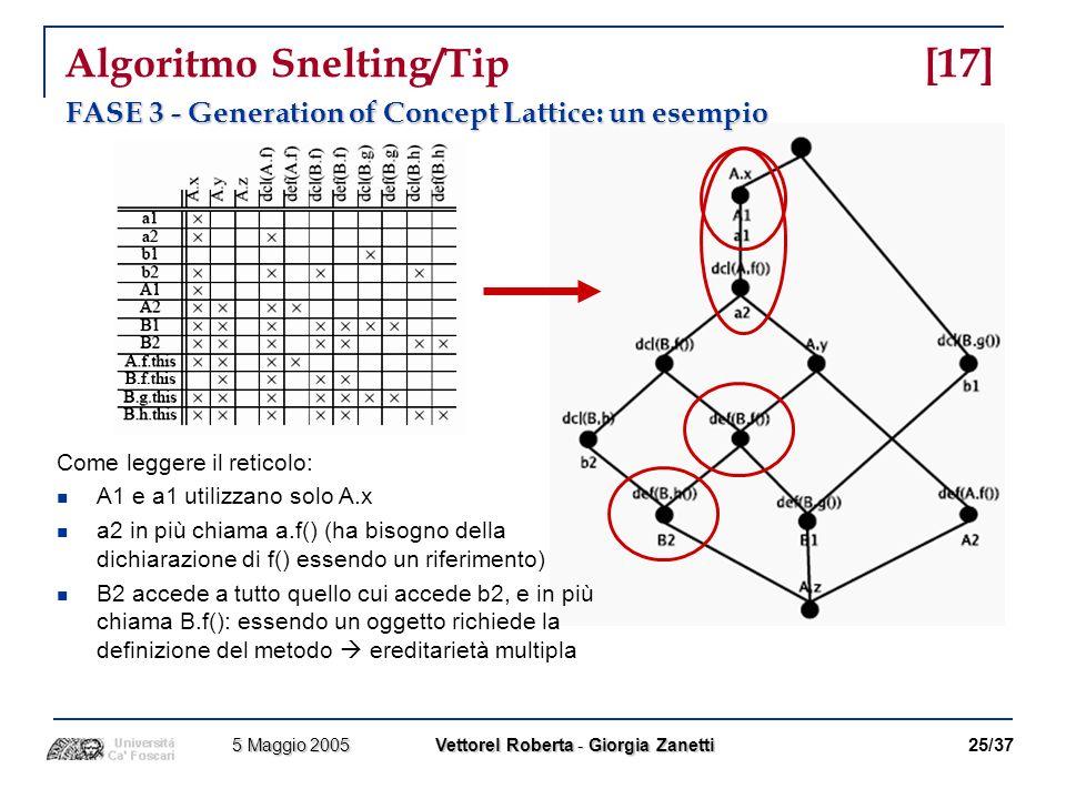 Algoritmo Snelting/Tip [17]
